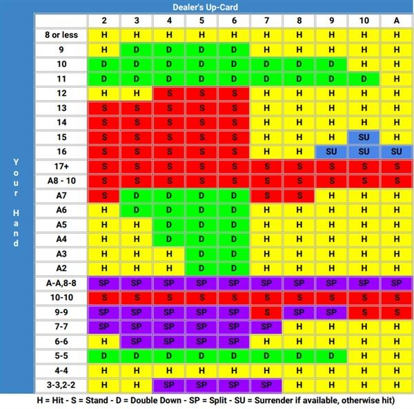 1 deck blackjack chart