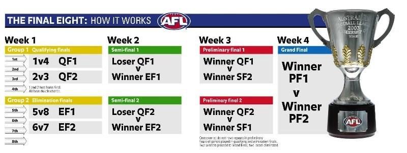 AFL finals system