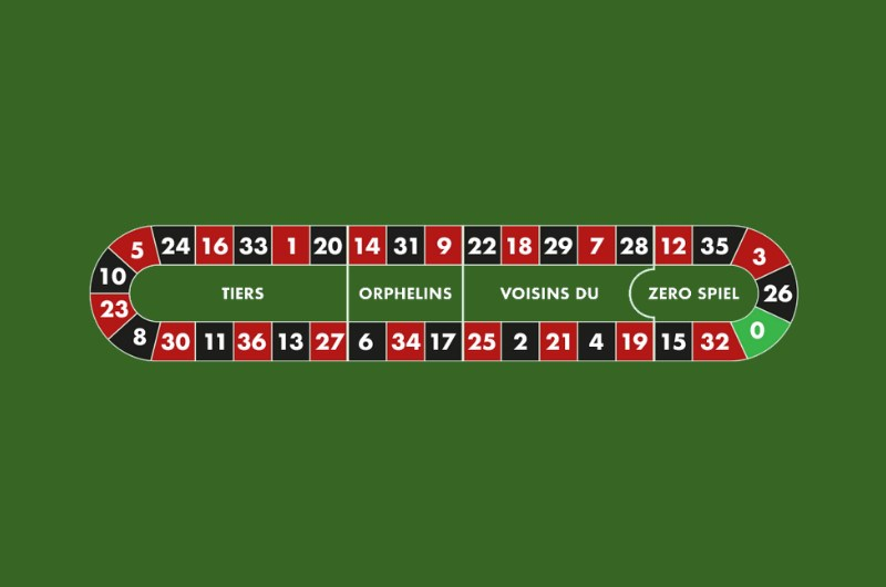 fixed odds financial betting strategies roulette