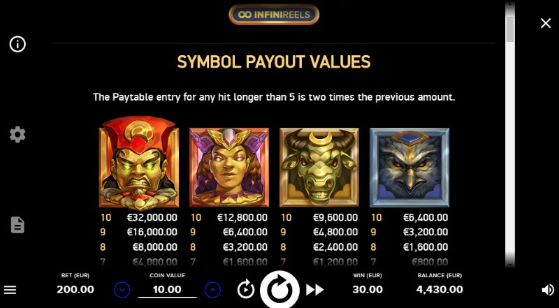 Gods of Gold Slots Paytable