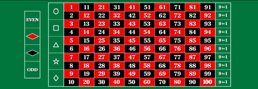 100 to 1 Roulette Software